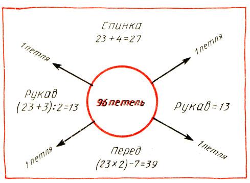 Рис. 88. Схема распределения петель на детали реглана