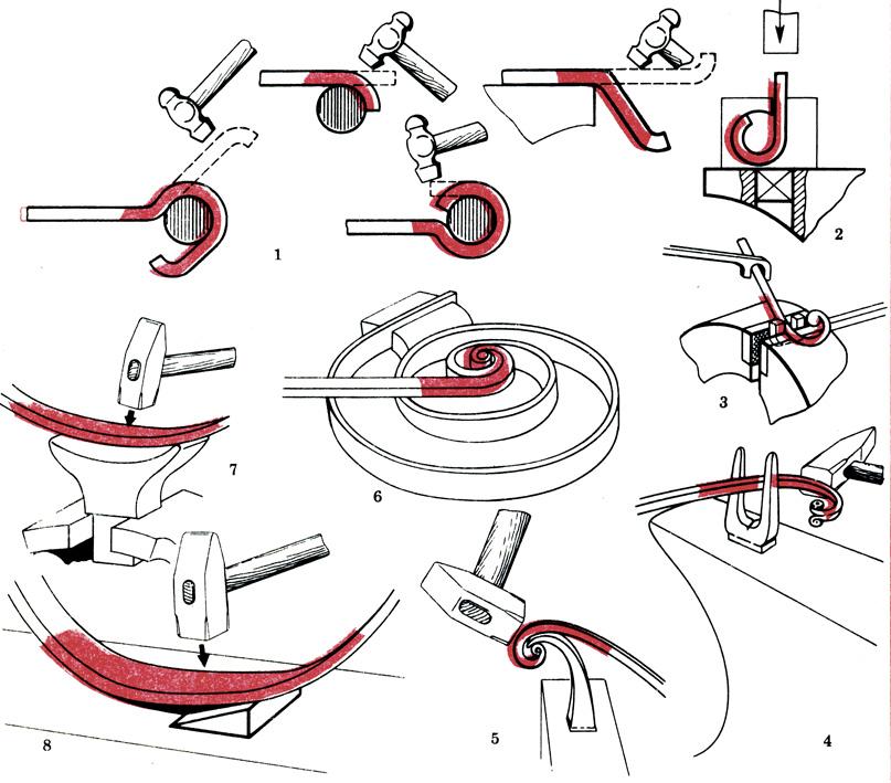 Ручные инструменты для холодной ковки своими руками